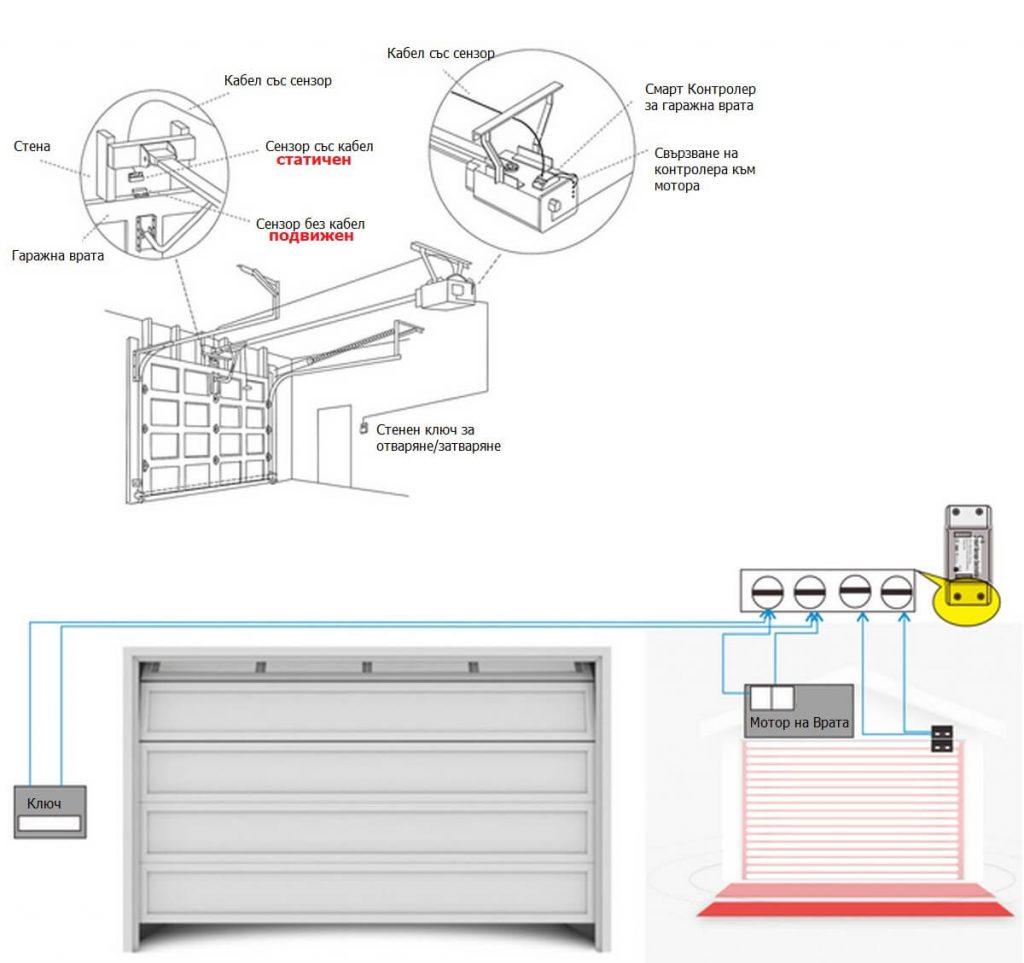 монтаж на WiFi контролер за гаражна врата