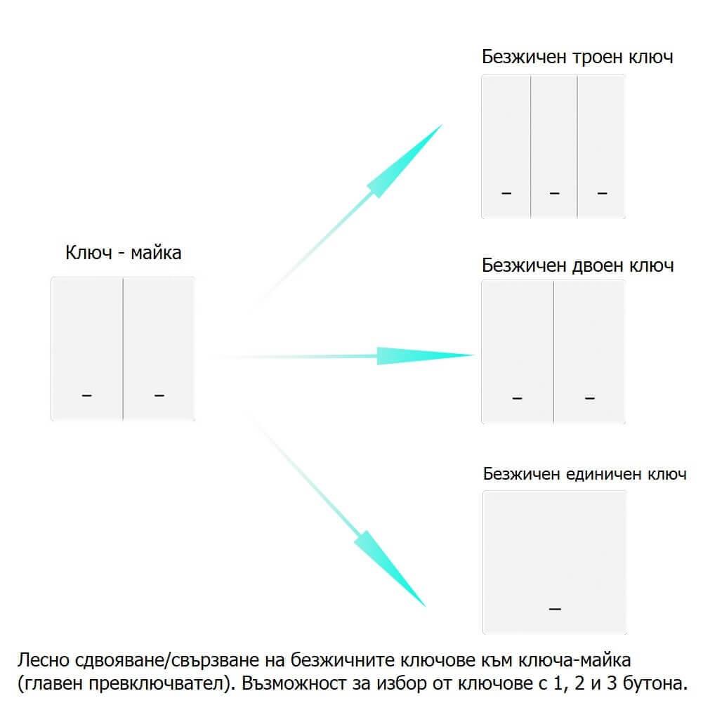 свързване на двойни ключове към главен ключ