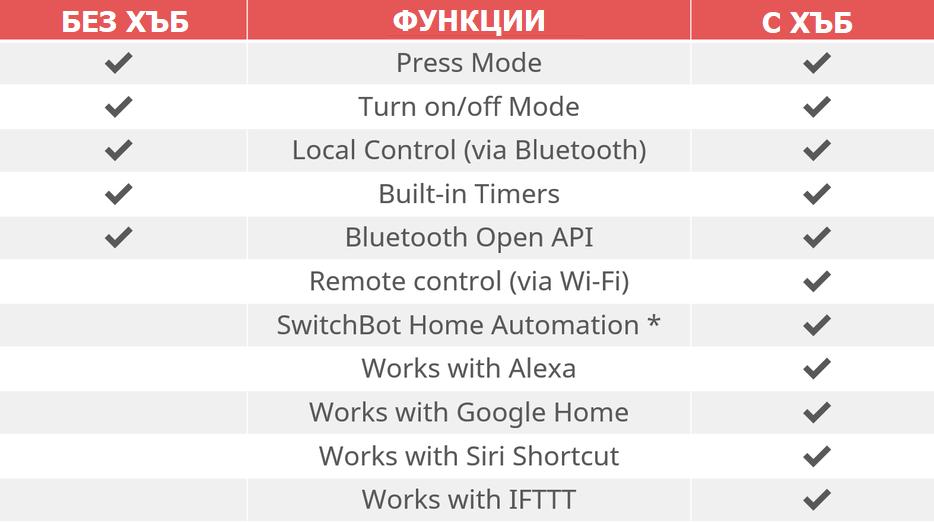 switchbot със или без хъб