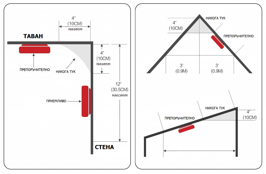 монтаж на димен датчик за таван