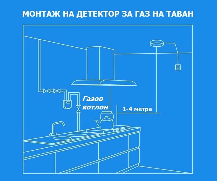 монтаж на детектор за газ на таван
