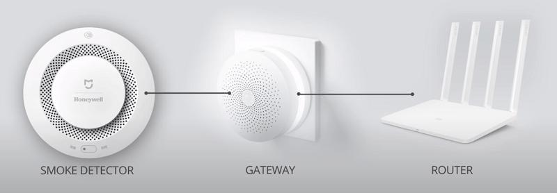 свързване на Xiaomi Honeywell към хъб и рутер