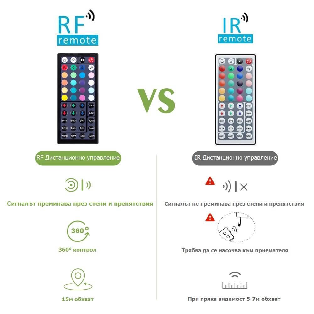 сравнение на RF и IR дистанционно управление