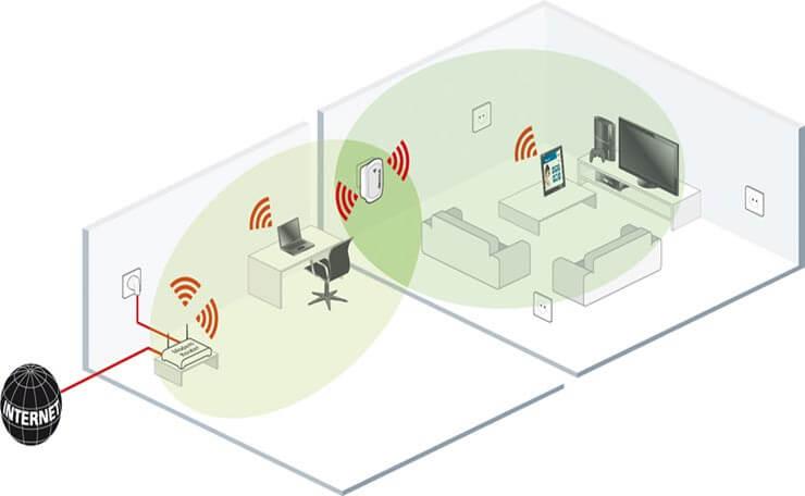 какво е WiFI усилвател