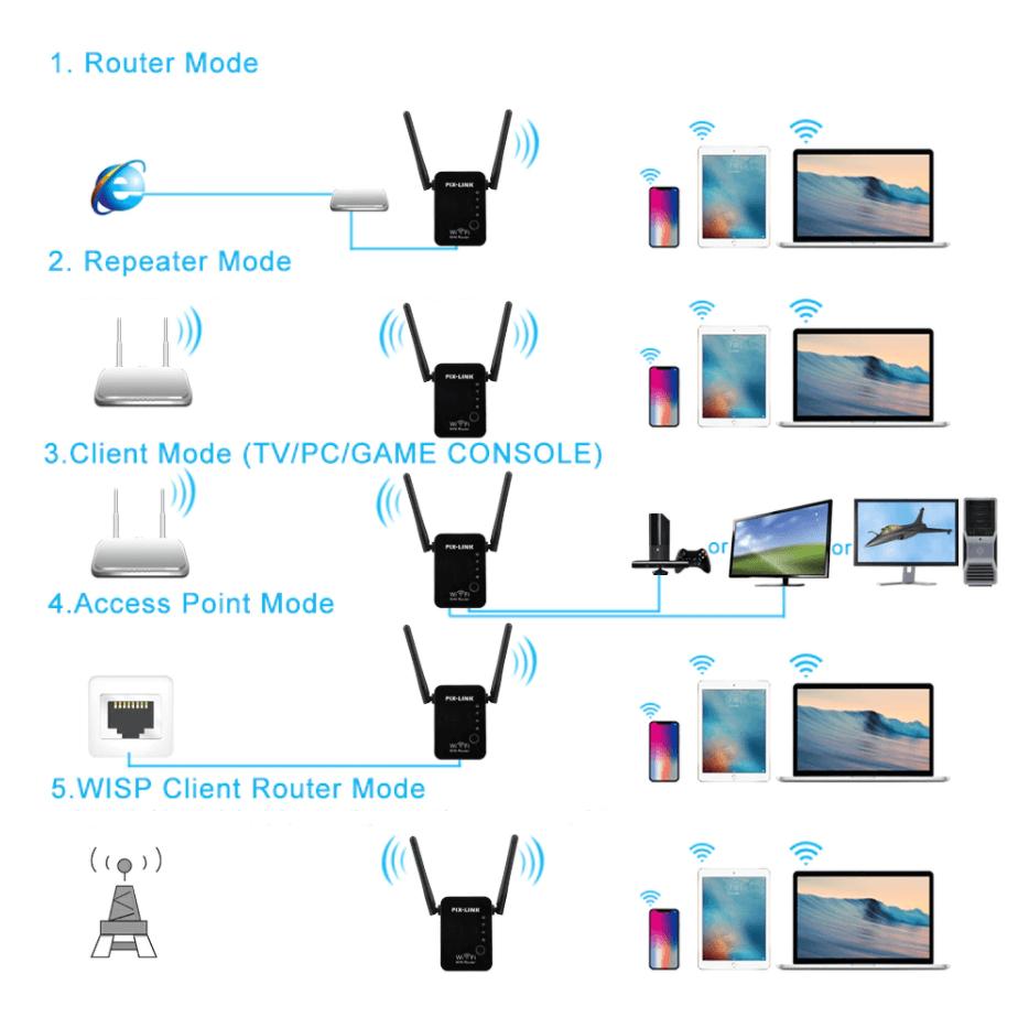 режими на WiFi рипийтър бустер