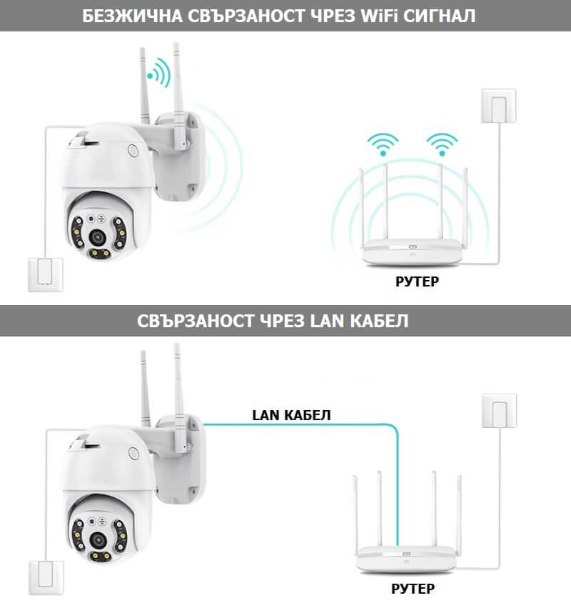 свързване на камера с WiFi и LAN кабел към рутер
